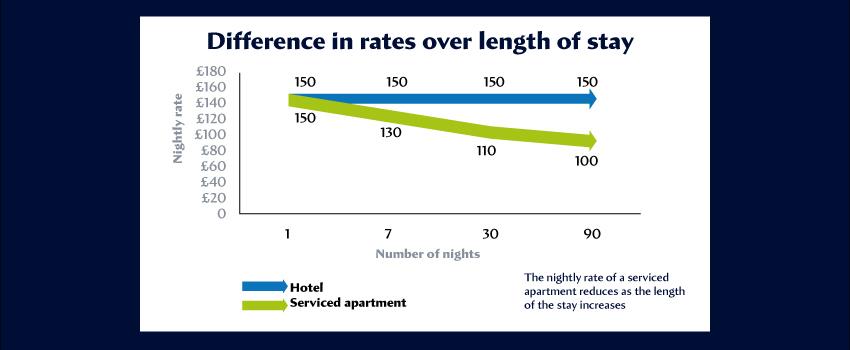 Rates comparison graph