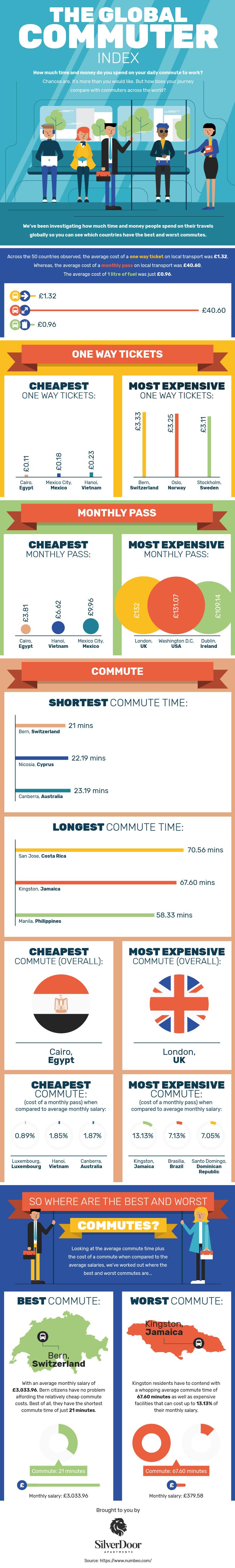 the-global-commuter-index.jpg?ooMediaId=2086